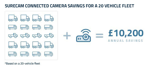 dashcam estimated annual savings