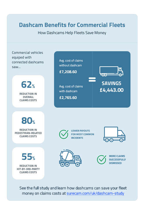 Dashcam Benefits for Commercial Fleets Summary of Findings